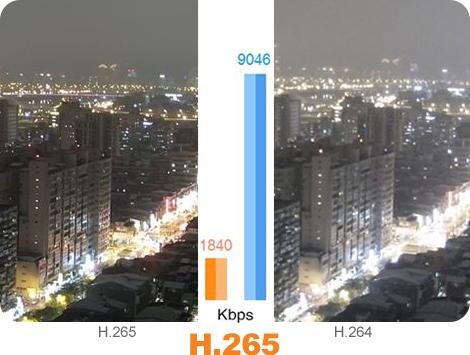 مقایسه +H.264, H.265, H.265
